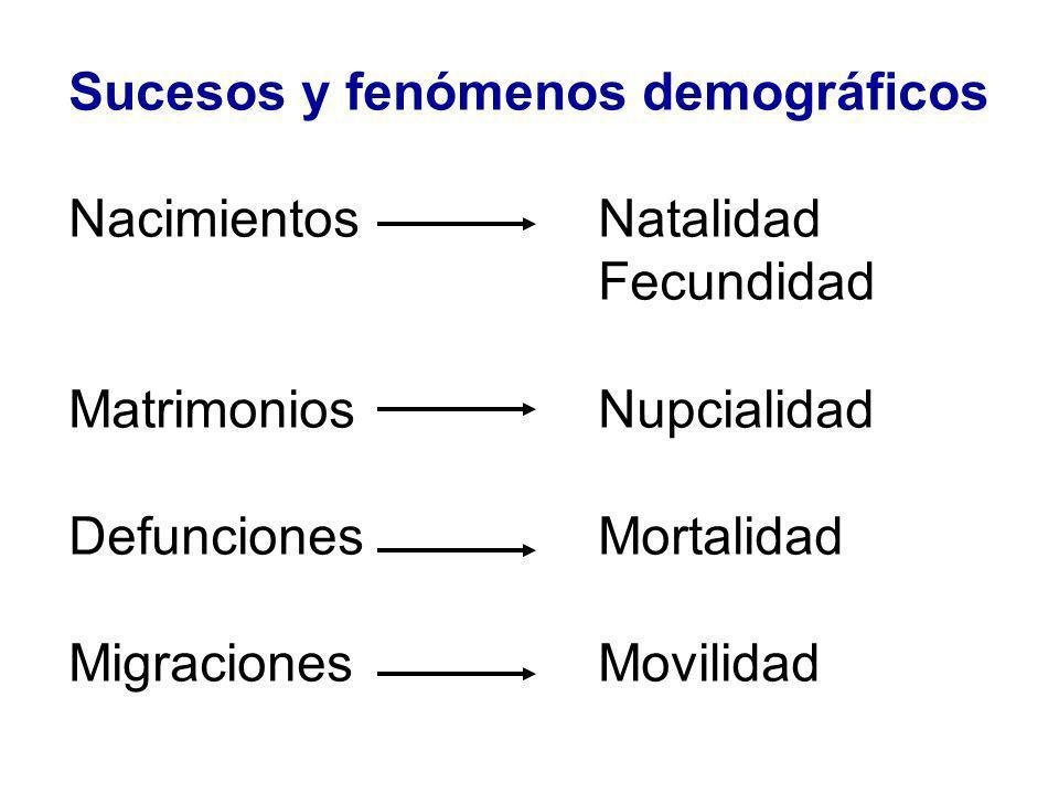 Sucesos y fenómenos demográficos