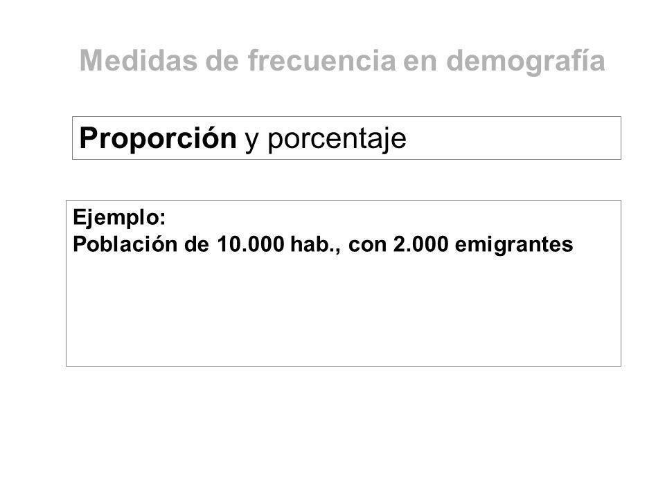Medidas de frecuencia en demografía