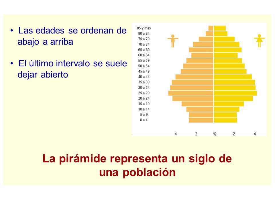 La pirámide representa un siglo de una población