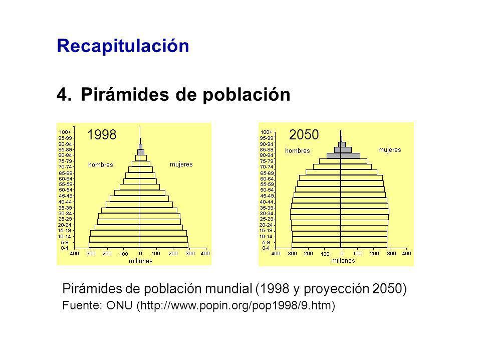 4. Pirámides de población