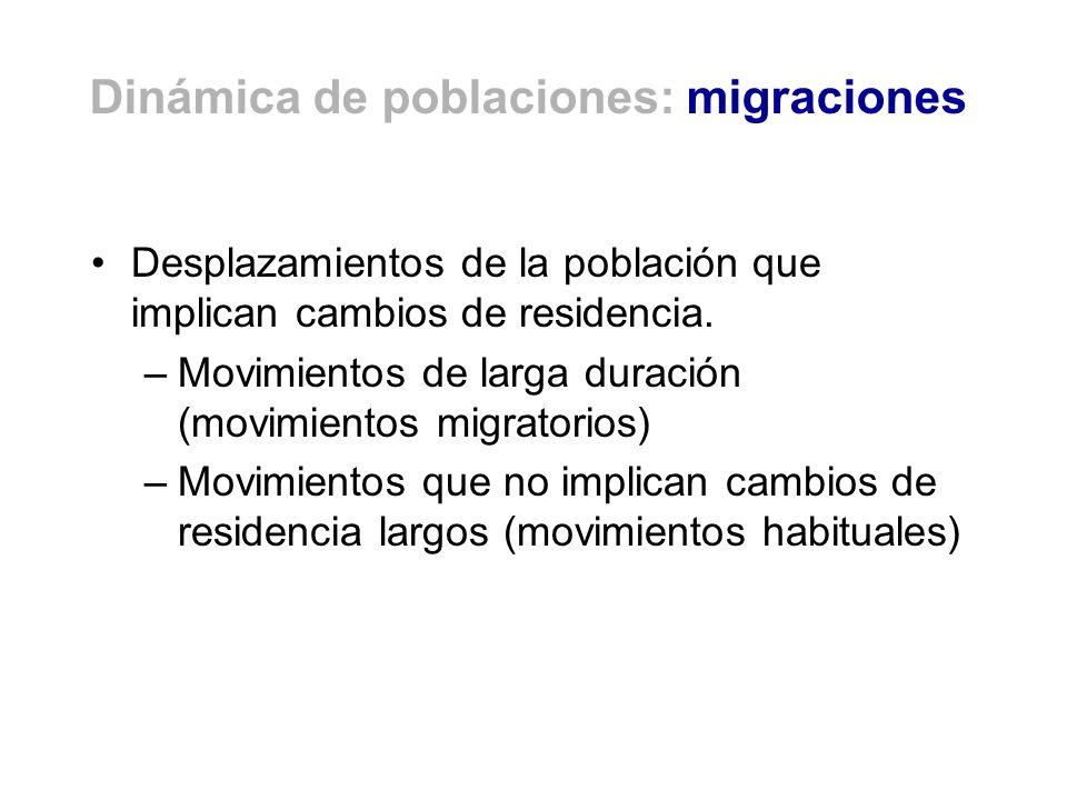Dinámica de poblaciones: migraciones