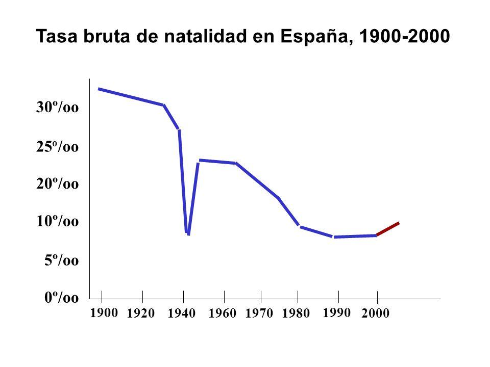 Tasa bruta de natalidad en España, 1900-2000