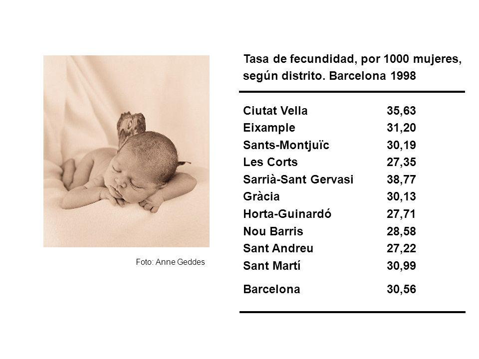Tasa de fecundidad, por 1000 mujeres, según distrito. Barcelona 1998