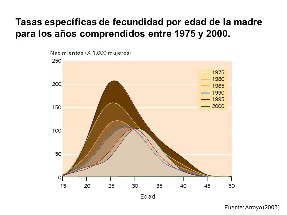 Tasas específicas de fecundidad por edad de la madre para los años comprendidos entre 1975 y 2000.