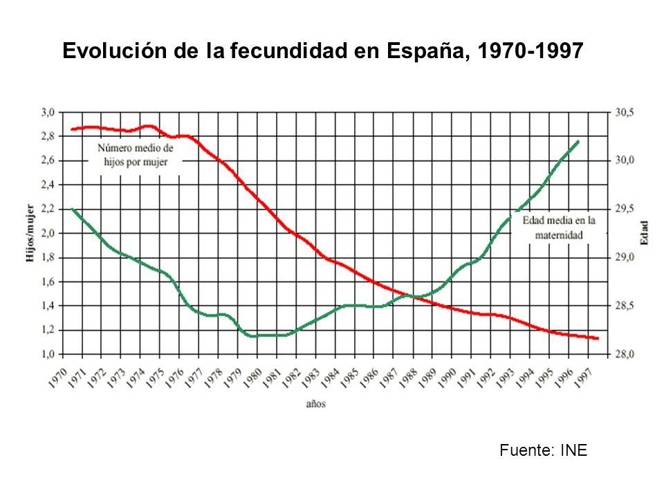Evolución de la fecundidad en España, 1970-1997