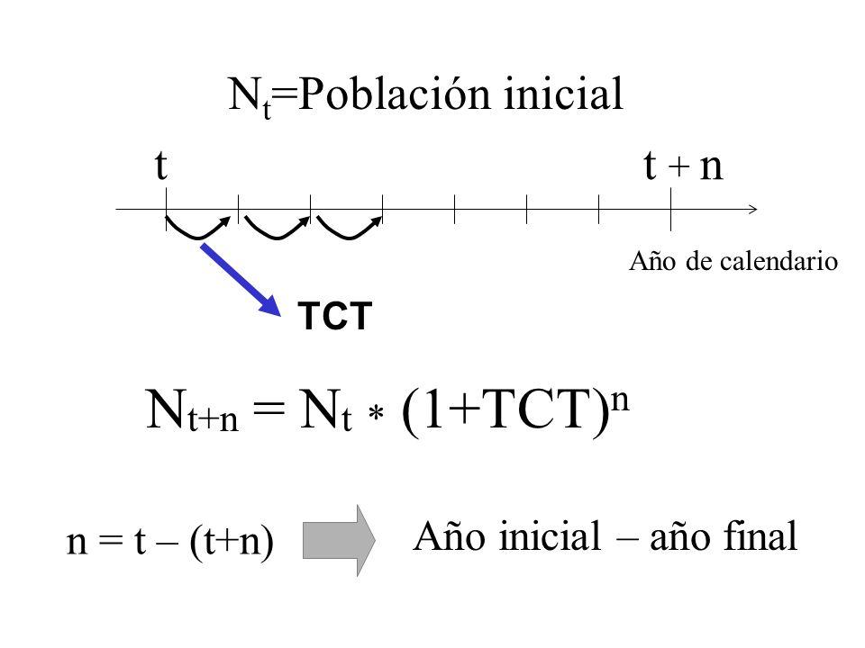 Nt+n = Nt * (1+TCT)n Nt=Población inicial t t + n