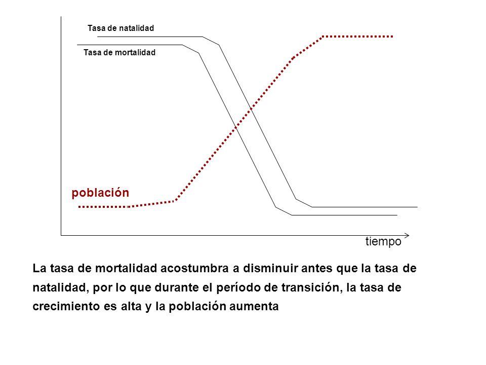 Tasa de natalidad población. Tasa de mortalidad. tiempo.