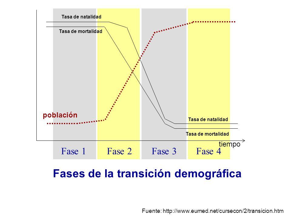 Fases de la transición demográfica