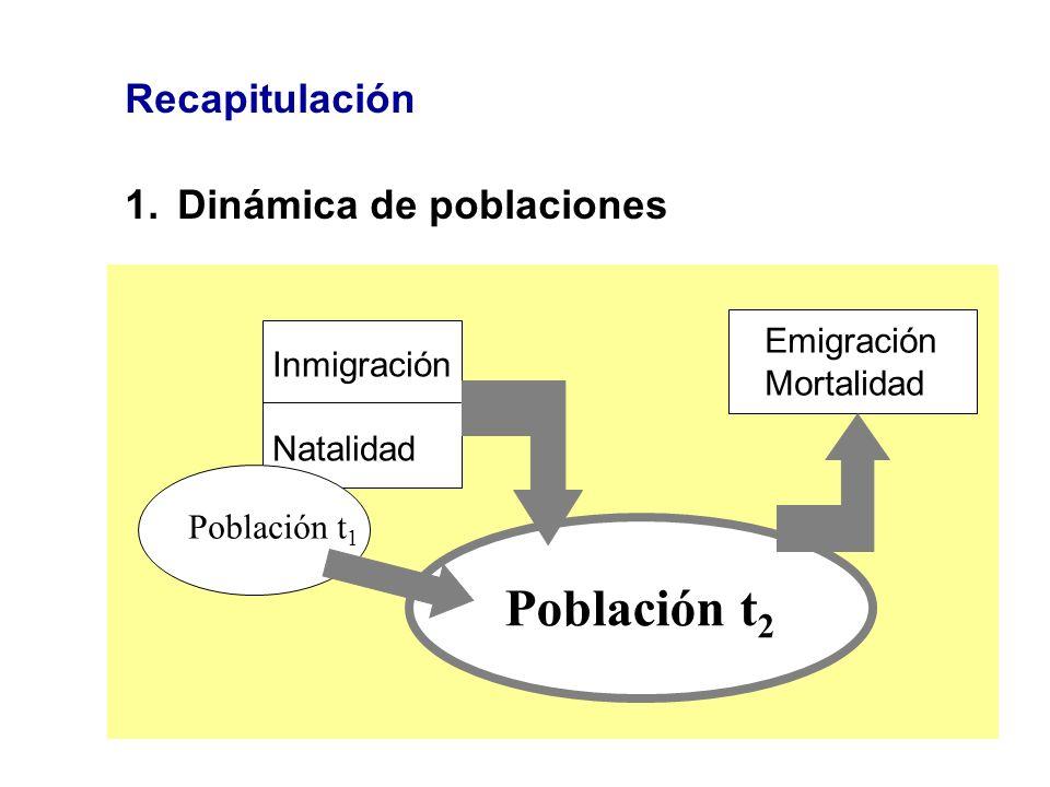 Población t2 Recapitulación Dinámica de poblaciones Emigración