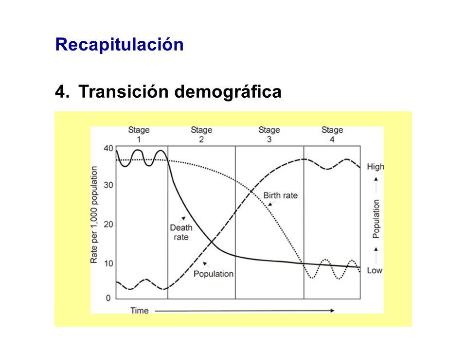 Recapitulación 4. Transición demográfica