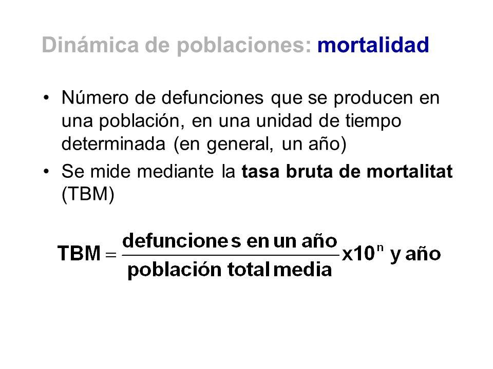 Dinámica de poblaciones: mortalidad