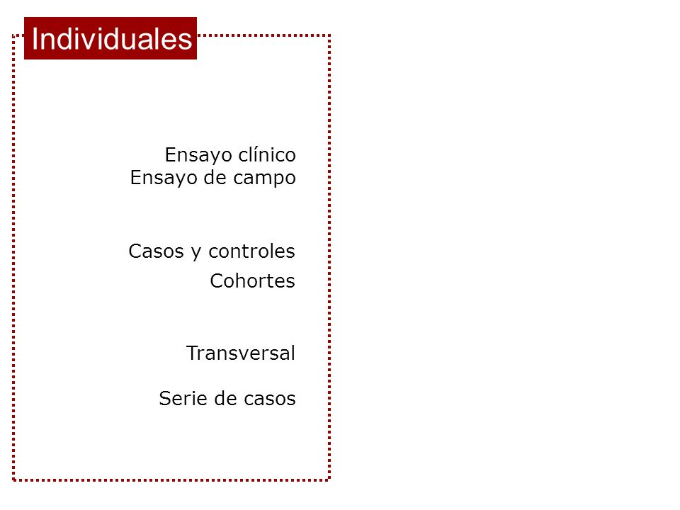 Individuales Ensayo clínico Ensayo de campo Casos y controles Cohortes