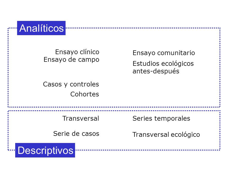 Analíticos Descriptivos Ensayo clínico Ensayo de campo