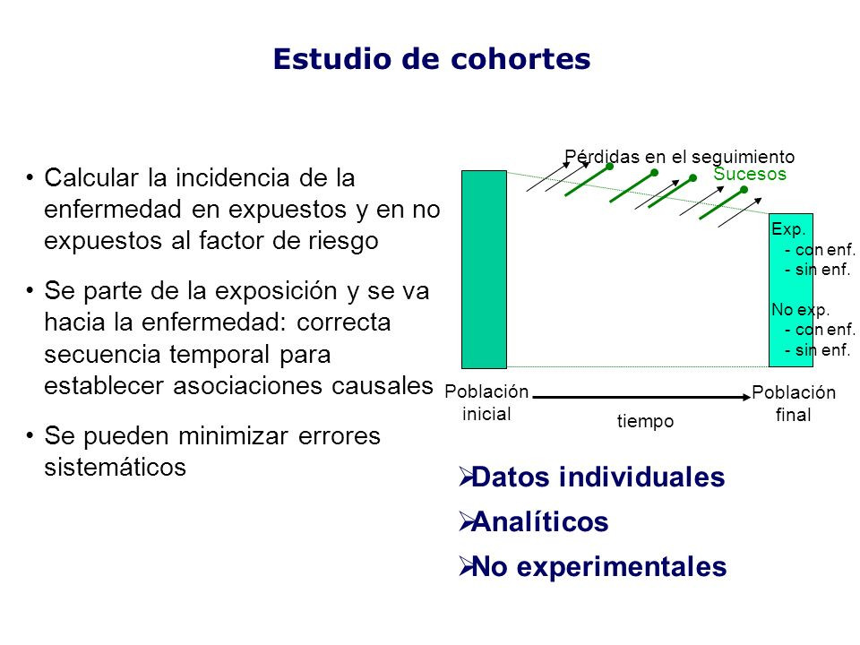 Estudio de cohortes Datos individuales Analíticos No experimentales