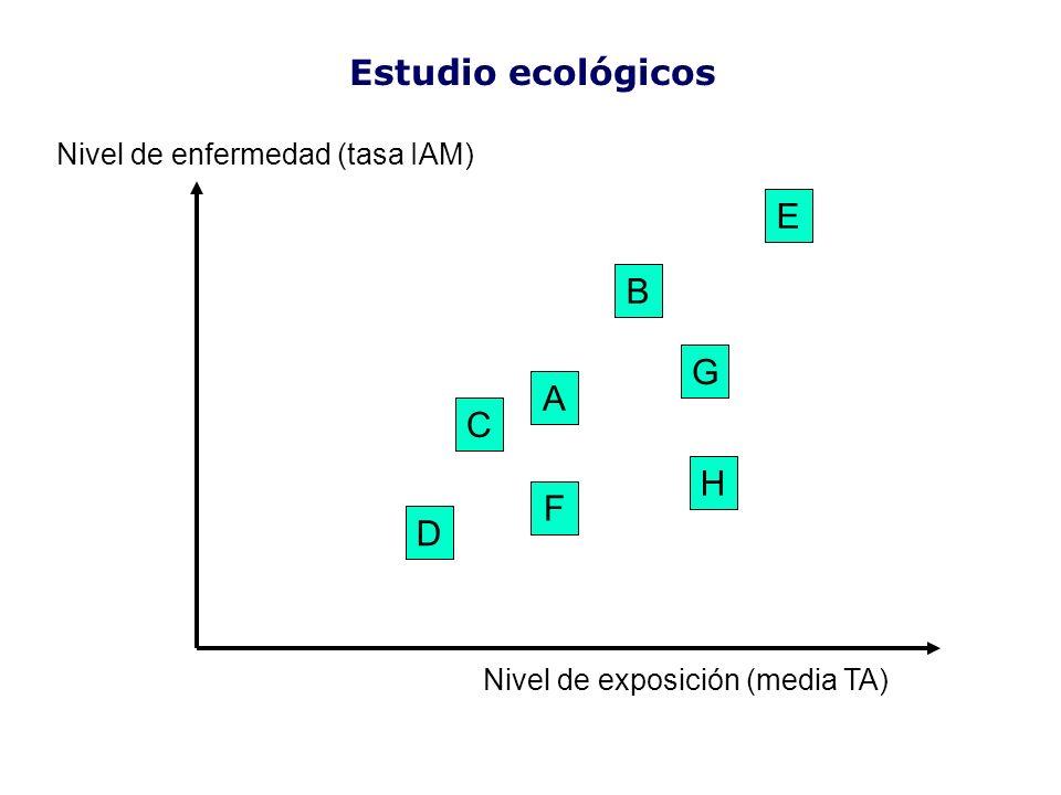 Estudio ecológicos E B G A C H F D Nivel de enfermedad (tasa IAM)