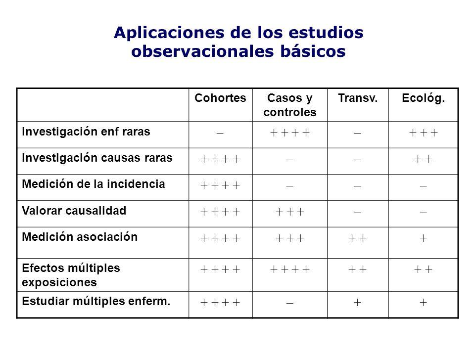Aplicaciones de los estudios observacionales básicos