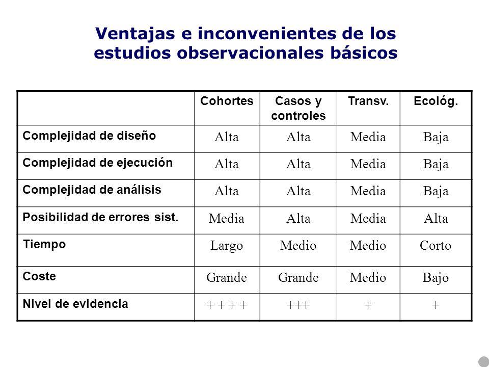 Ventajas e inconvenientes de los estudios observacionales básicos
