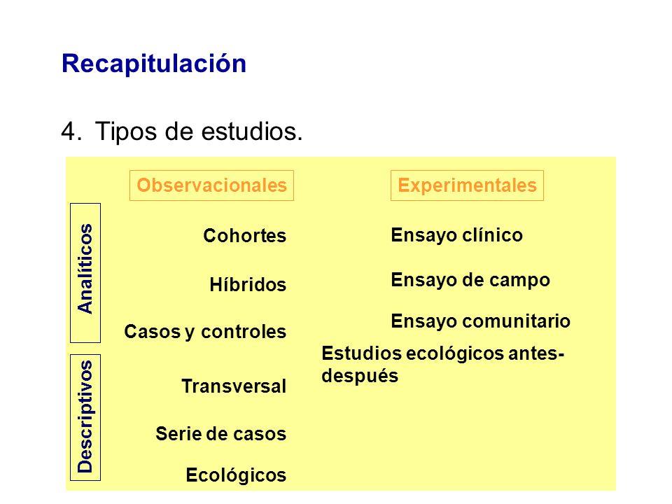 Recapitulación Tipos de estudios. Observacionales Experimentales