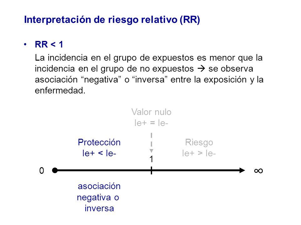 Interpretación de riesgo relativo (RR)