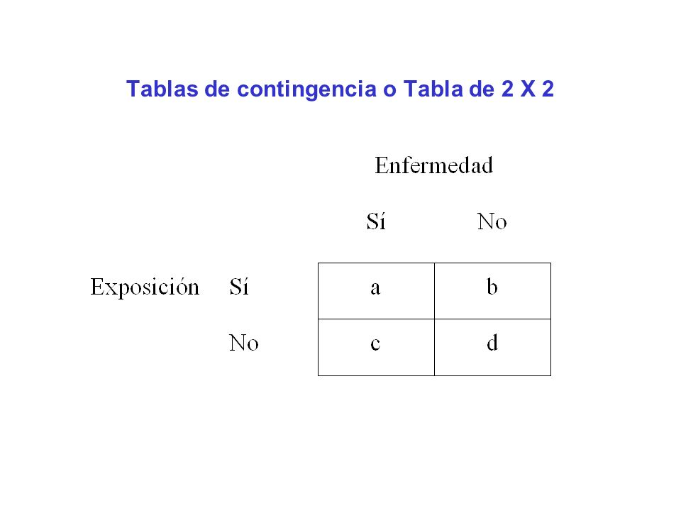 Tablas de contingencia o Tabla de 2 X 2