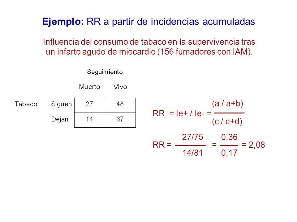Ejemplo: RR a partir de incidencias acumuladas