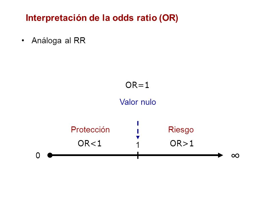 Interpretación de la odds ratio (OR)