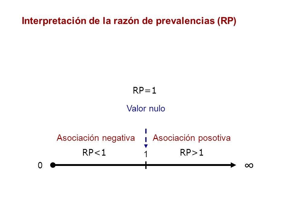 Interpretación de la razón de prevalencias (RP)