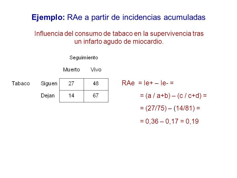 Ejemplo: RAe a partir de incidencias acumuladas