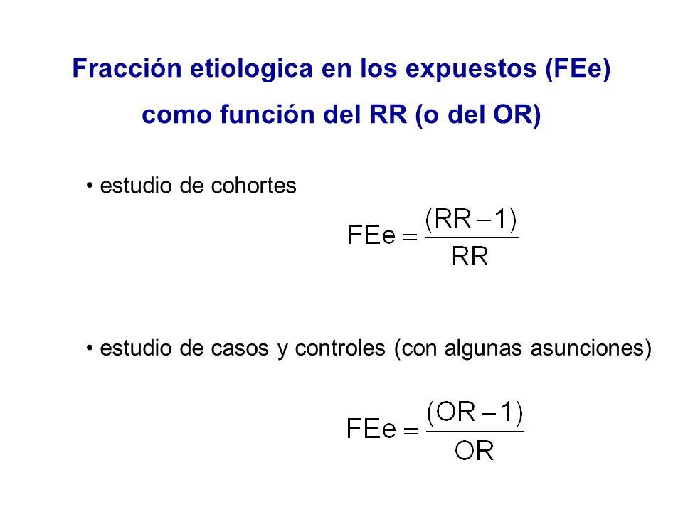 Fracción etiologica en los expuestos (FEe) como función del RR (o del OR)