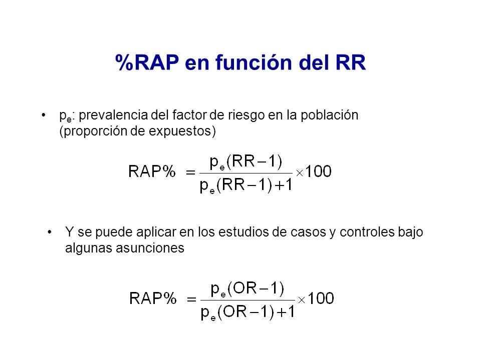 %RAP en función del RR pe: prevalencia del factor de riesgo en la población (proporción de expuestos)