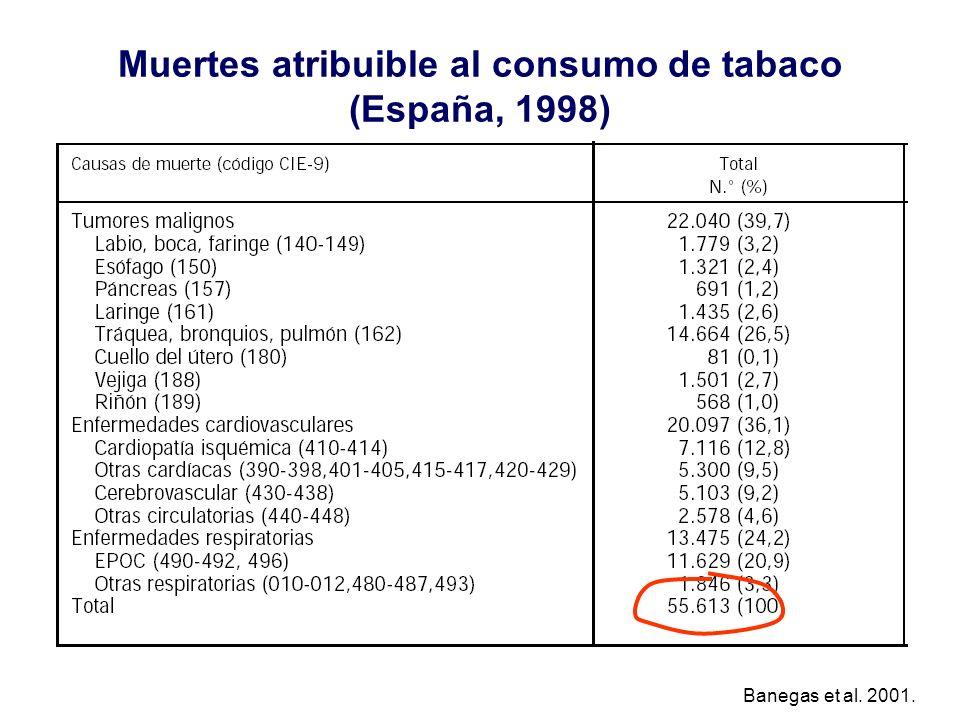 Muertes atribuible al consumo de tabaco (España, 1998)