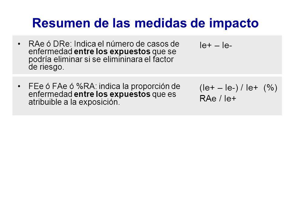 Resumen de las medidas de impacto