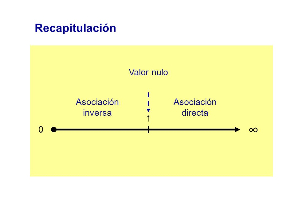 Recapitulación Valor nulo Asociación inversa Asociación directa 1 ∞
