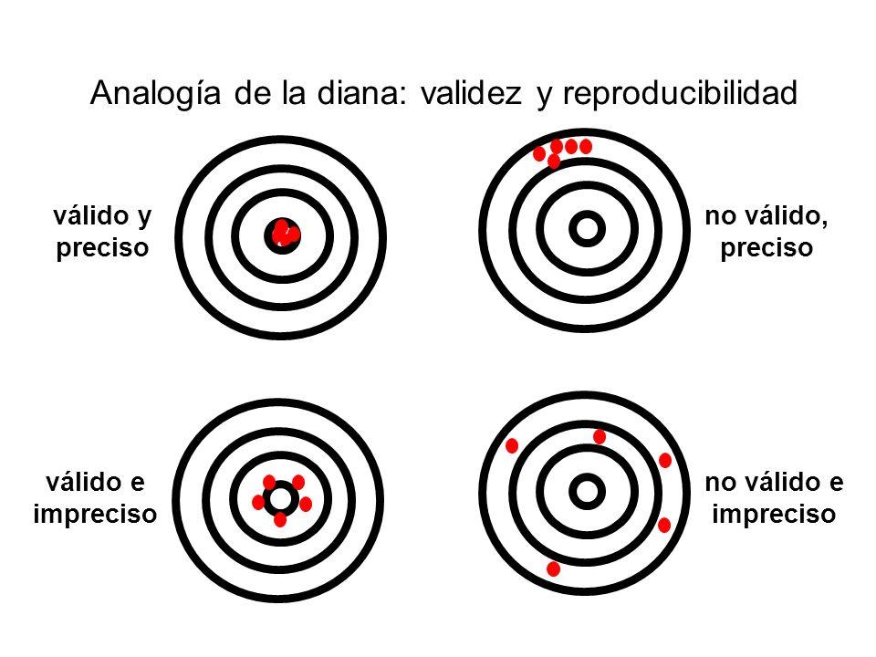 Analogía de la diana: validez y reproducibilidad
