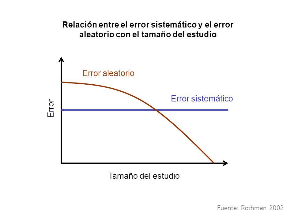 Relación entre el error sistemático y el error aleatorio con el tamaño del estudio