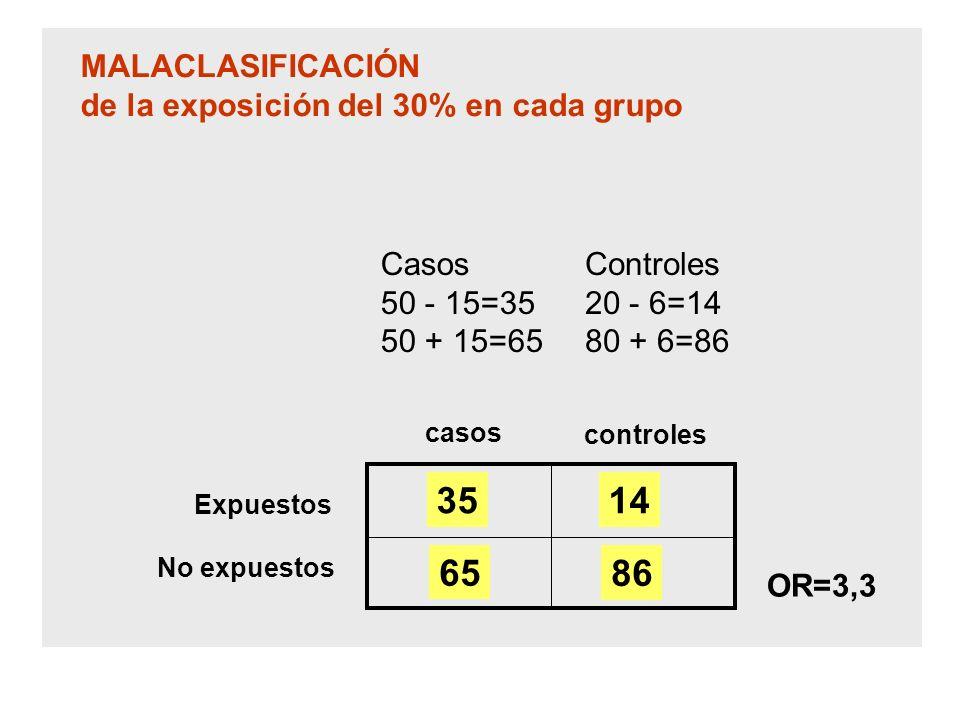 MALACLASIFICACIÓN de la exposición del 30% en cada grupo. Casos. 50 - 15=35. 50 + 15=65. Controles.