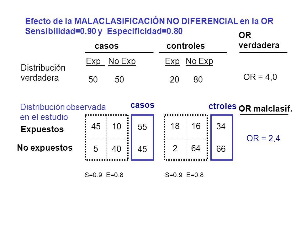 Efecto de la MALACLASIFICACIÓN NO DIFERENCIAL en la OR