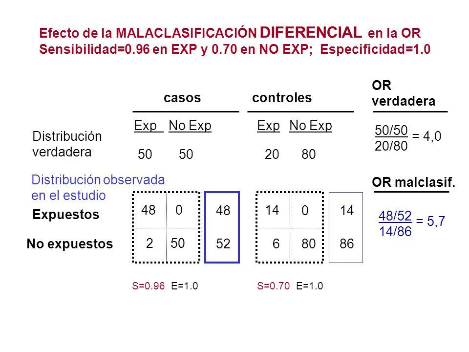 Efecto de la MALACLASIFICACIÓN DIFERENCIAL en la OR