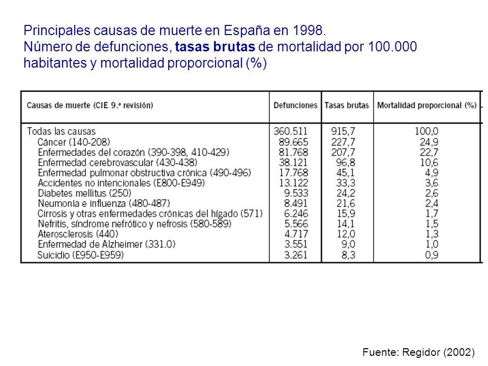 Principales causas de muerte en España en 1998.