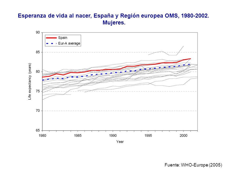 Esperanza de vida al nacer, España y Región europea OMS, 1980-2002.