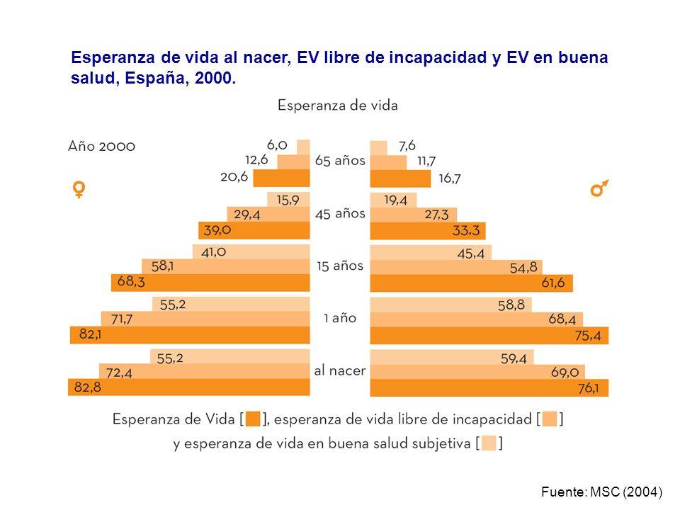 Esperanza de vida al nacer, EV libre de incapacidad y EV en buena salud, España, 2000.