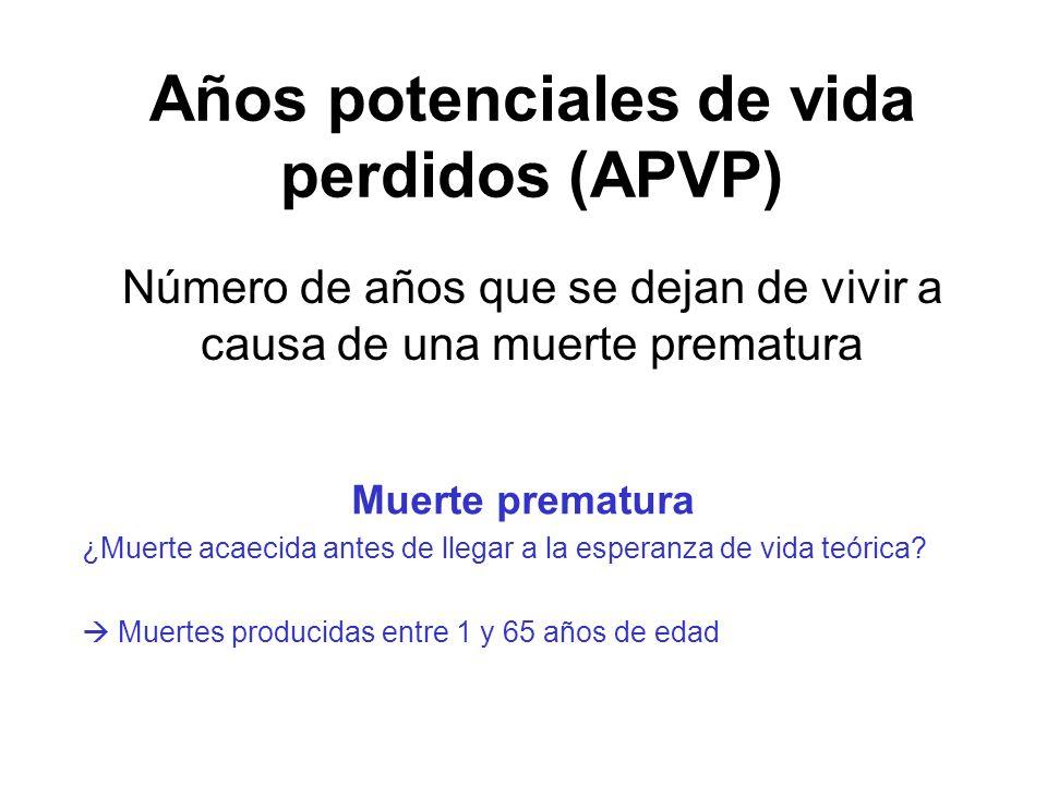 Años potenciales de vida perdidos (APVP)