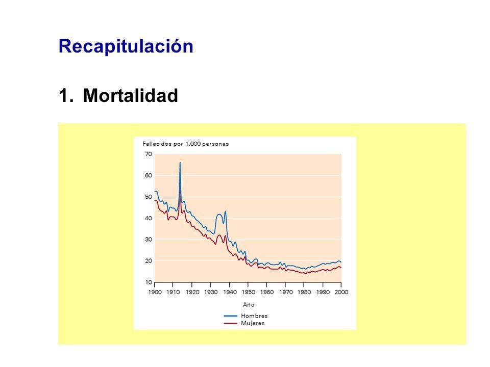 Recapitulación Mortalidad