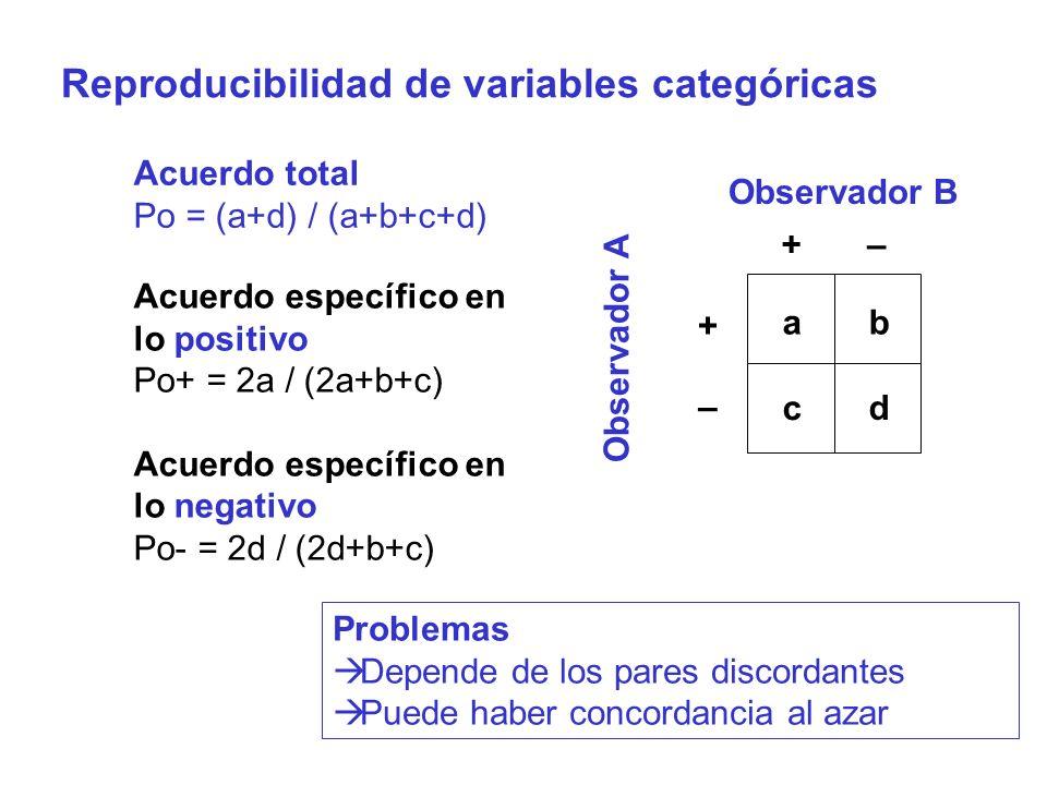 Reproducibilidad de variables categóricas
