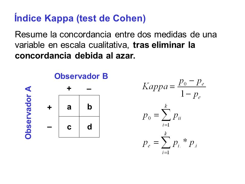 Índice Kappa (test de Cohen)