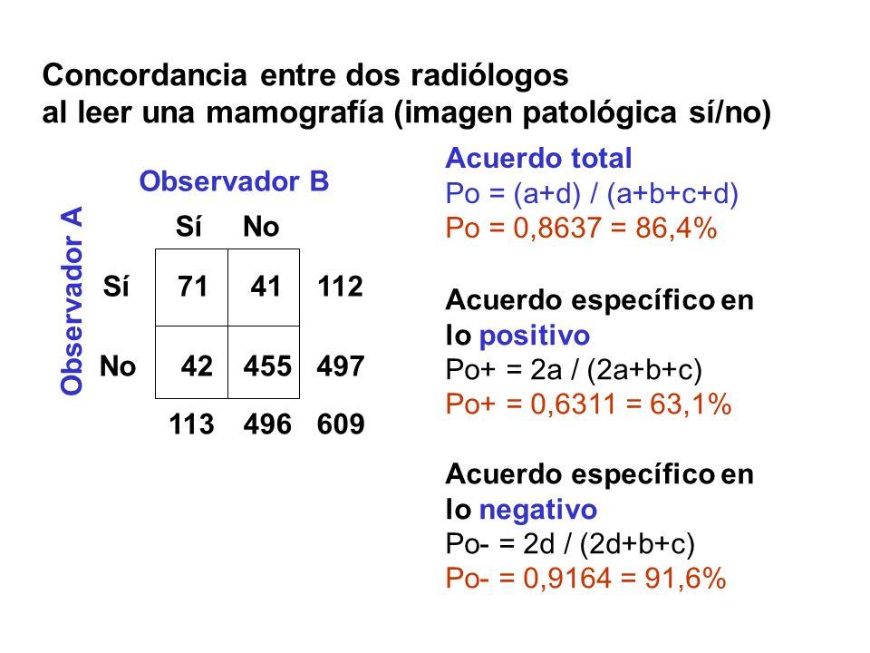 Concordancia entre dos radiólogos