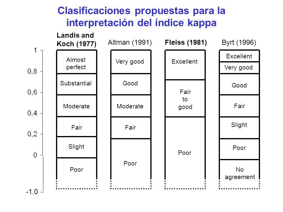 Clasificaciones propuestas para la interpretación del índice kappa