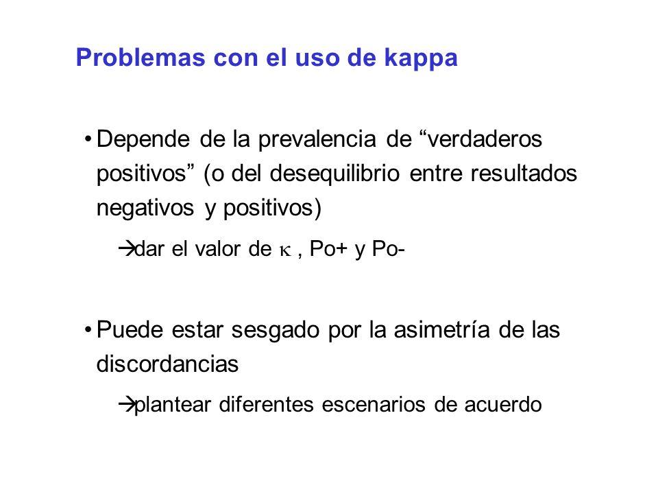 Problemas con el uso de kappa