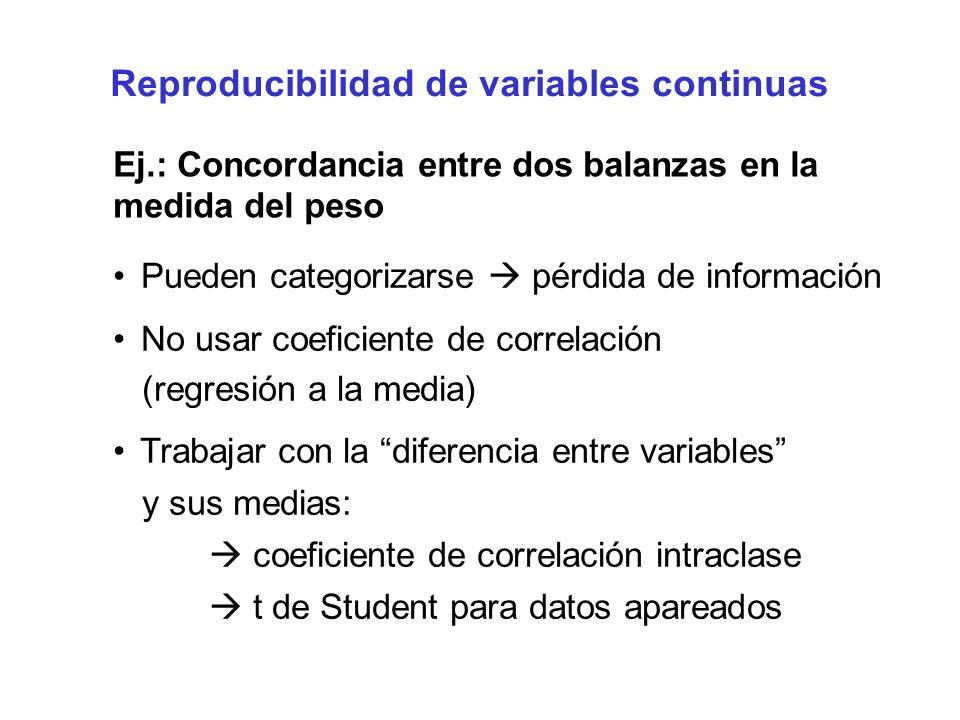 Reproducibilidad de variables continuas