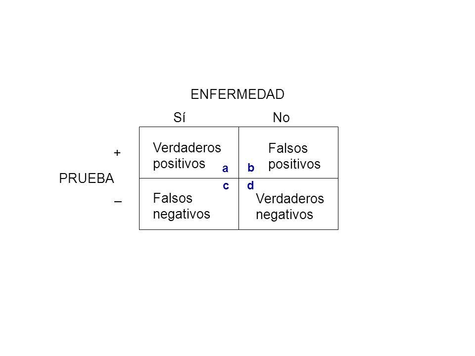 ENFERMEDAD PRUEBA Sí + No – Verdaderos positivos Falsos negativos a b